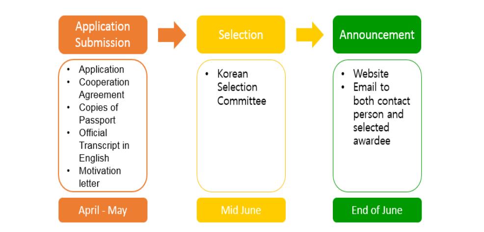 Koreja - izmenjava študentov in visokošolskih učiteljev